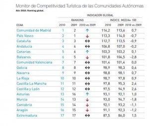 Competitividad Turística de las Comunidades Autónomas