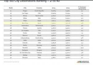 Ciudades mas visitadas, ranking