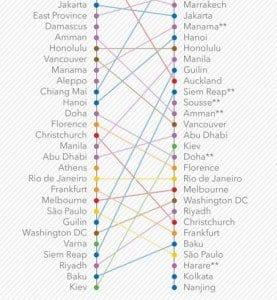 Ranking de las cien ciudades más visitadas por turistas internacionales