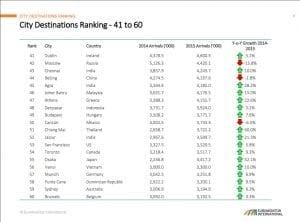 Top 100 destinations
