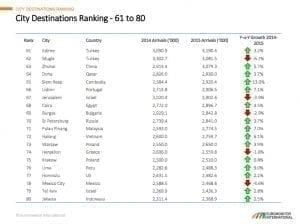 Top 100 destinations 61 a 80