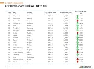 Top 100 destinations 81 a 100