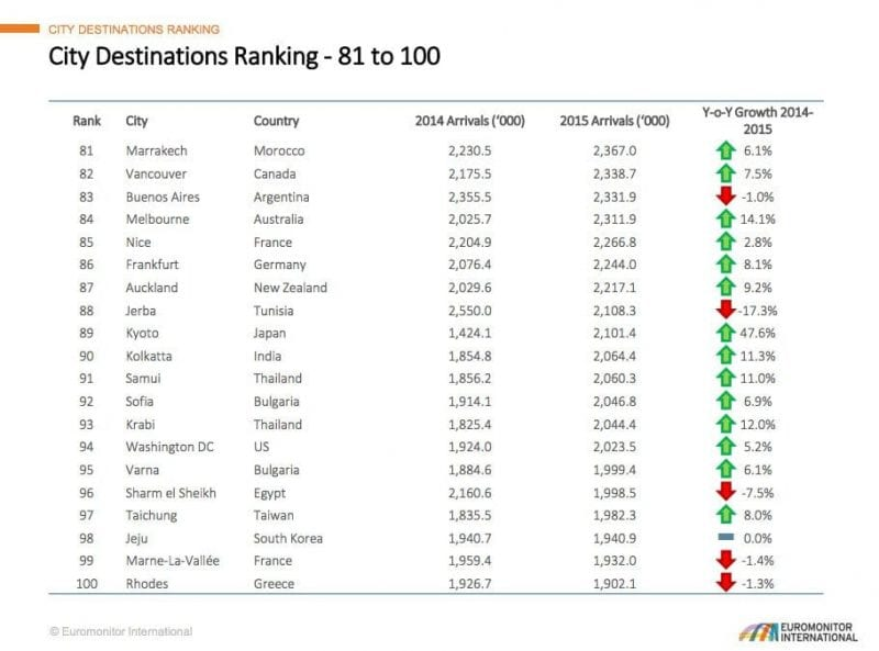 Top 100 destinations 81 a 100