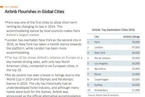 airbnb top cities