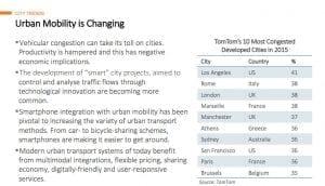 Tom Tom ranking top destinations