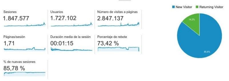 Datos de visitas a la Viajera Empedernida desde mayo de 2011, fecha en la que comencé a controlar audiencias con google analytics