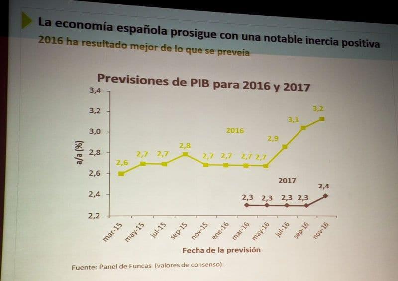 Los datos del PIB para 2017 son optimistas