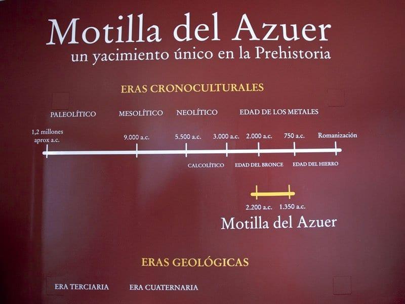 Cronología de la Motilla de Azuer