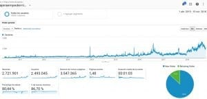 Captura del Google Analytics de La Viajera