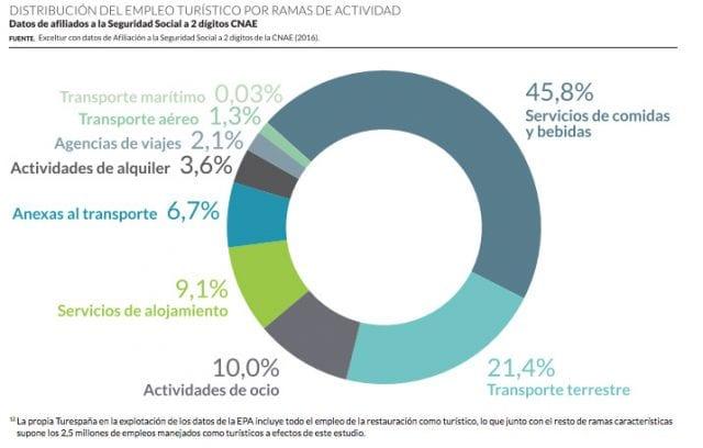 Distribución del empleo por ramas de la actividad (Fuente: Exceltur)