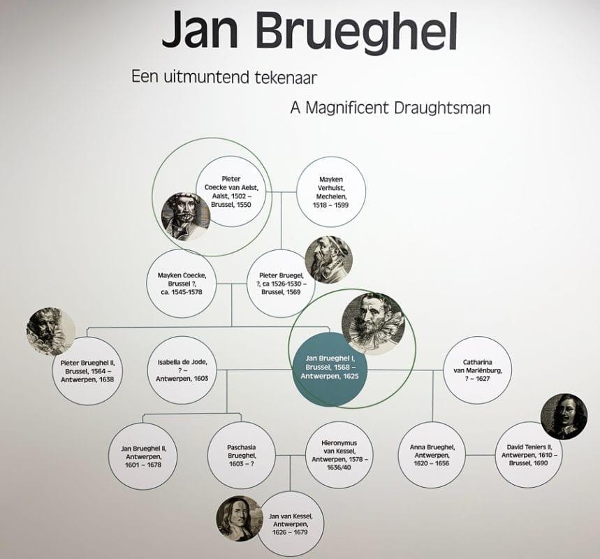 Los Bruegel fueron una familia muy grande