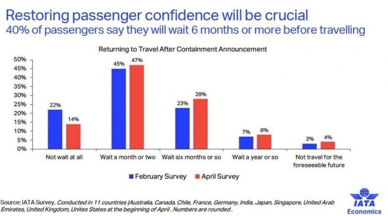 Según un estudio de IATA, el 40% de los consultados tardarán 6 meses en volver a viajar
