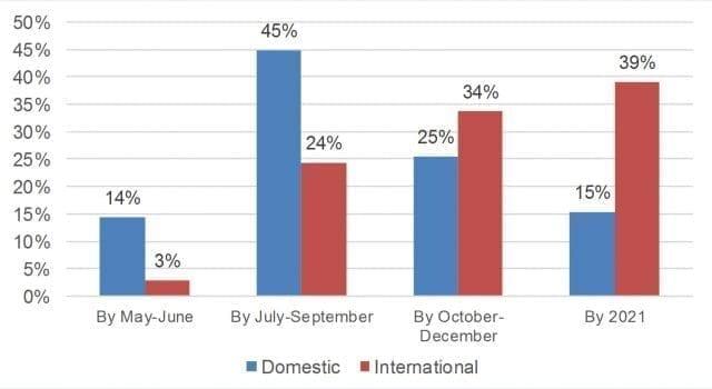 Resultados de una encuesta sobre la recuperación del turismo realizada por la OMT