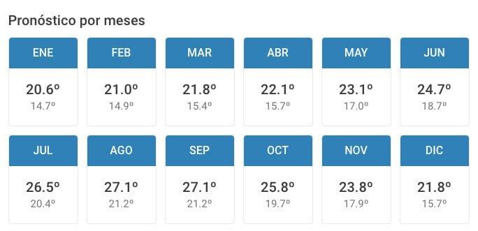 El tiempo en Gran Canaria por meses